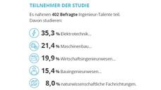 Arbeitsmarkt-Umfrage unter angehenden Ingenieuren