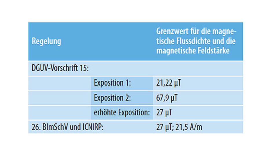 Tabelle 1. In den Regelungen zum Arbeitsschutz und in der Bundesimmissionsschutzverordnung (BimSchV) sind Grenzwerte für Magnetfelder definiert. Die Werte in dieser Tabelle gelten für eine Frequenz von 85 kHz.