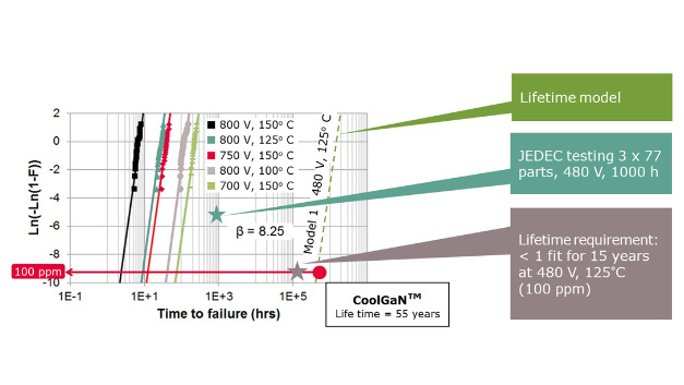 The predicted lifetime of CoolGaN devices is 55 years with a failure rate of 100 ppm, which is significantly beyond the JEDEC standard.