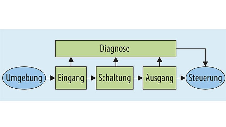 Bild 1. Gängige Systemarchitektur mit One out of one diagnostics (1oo1D).