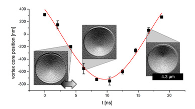 Magnetfeld-Abbildung