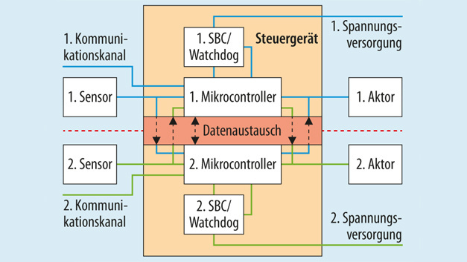 Bild 1. Potenzielle Architektur für ein Fail-Operational-System. Durch Redundanz wird im Fehlerfall auf den anderen Kanal umgeschaltet.