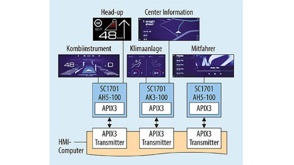 Bild 1. Beispiel einer Domain Computing Architecture mit Remote Displays.