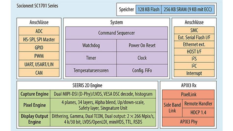 Bild 2. Blockschaltung des Graphics Display Controllers SC1701.