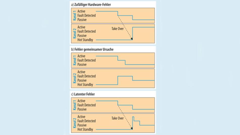Bild 2. Verschiedene Fehlerarten und deren Auswirkung