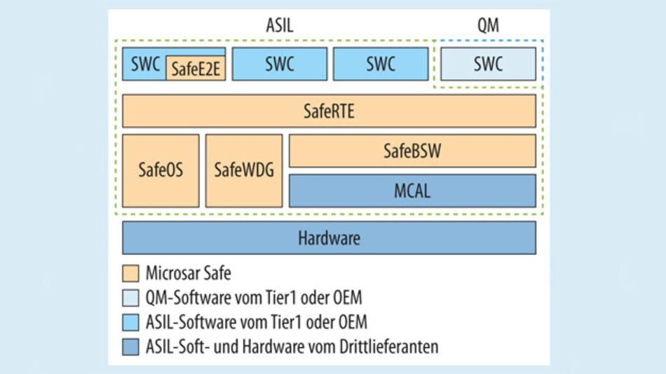 Bild 3. Microsar Safe – AUTOSAR-Basis-Software zum Erstellen von sicherheitsrelevanten Steuergeräten