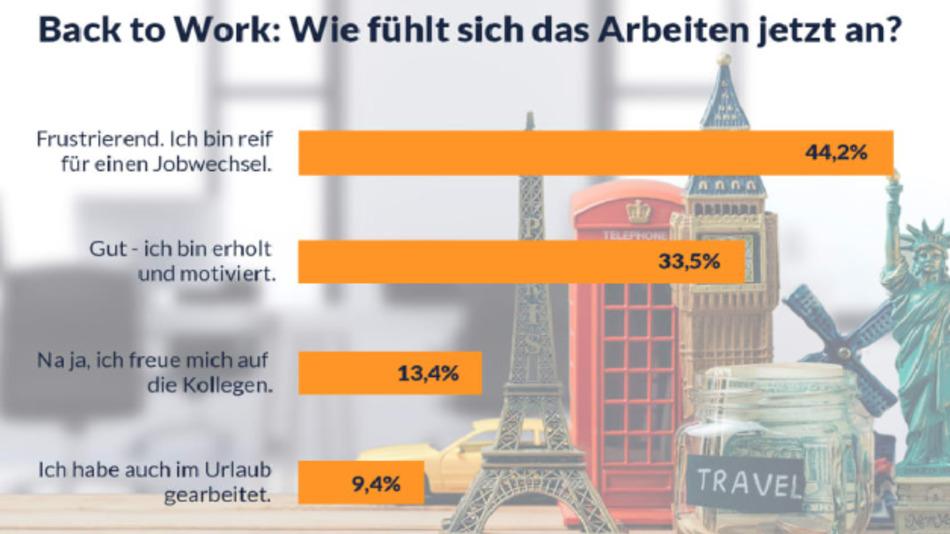1133 Nutzer von Jobs.de hatten sich an der Umfrage beteiligt.