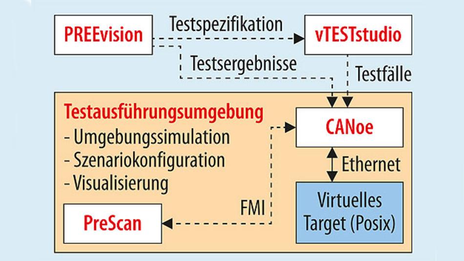 Bild 1. Werkzeugkette zum Testen eines ADAS-Systems einschließlich Anbindung an ein Anforderungs- und Test-Management-System.