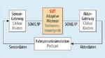 Systemaufbau bestehend aus Steuergeräte-Emulation, Sensor-/Aktorsimulation sowie Umgebungs- und Szenariosimulation.