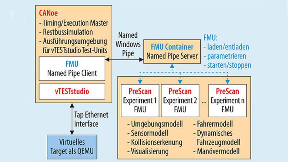 Bild 4. Software-Architektur bestehend aus CANoe als Testausführungsplattform, Steuergeräte-Emulation, PreScan zur Simulation der Umgebung und einem Named Pipe Sever zur Umschaltung der einzelnen Szenarien.