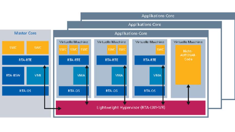 Bild 1: Schematischer Aufbau eines Steuergeräts mit dem Lightweight Hypervisor RTA-LWHVR.