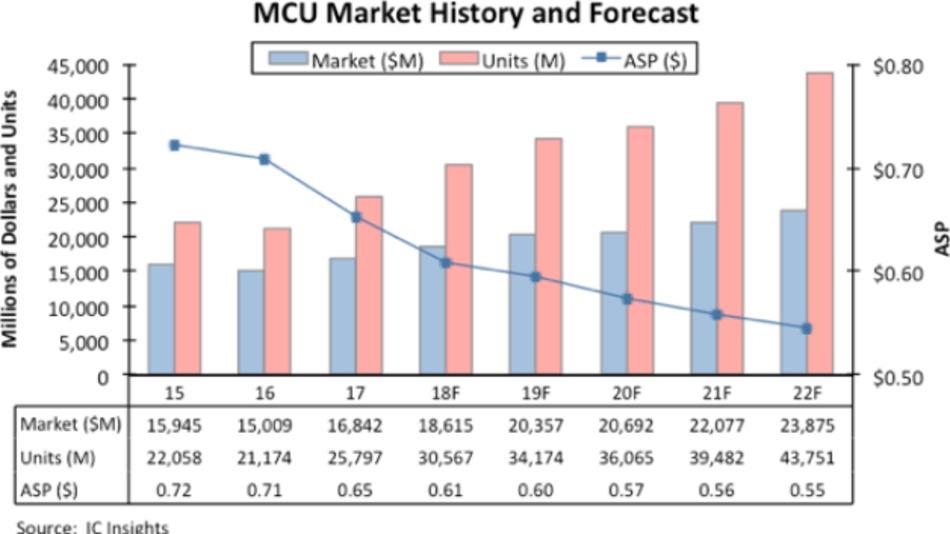 Entwicklung von Umsatz, Stückzahlen und ASP (Average Selling Price) von MCUs im Zeitraum von 2017 bis 2022.