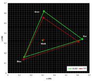 Vergleich der Farbräume von OLED und TFT