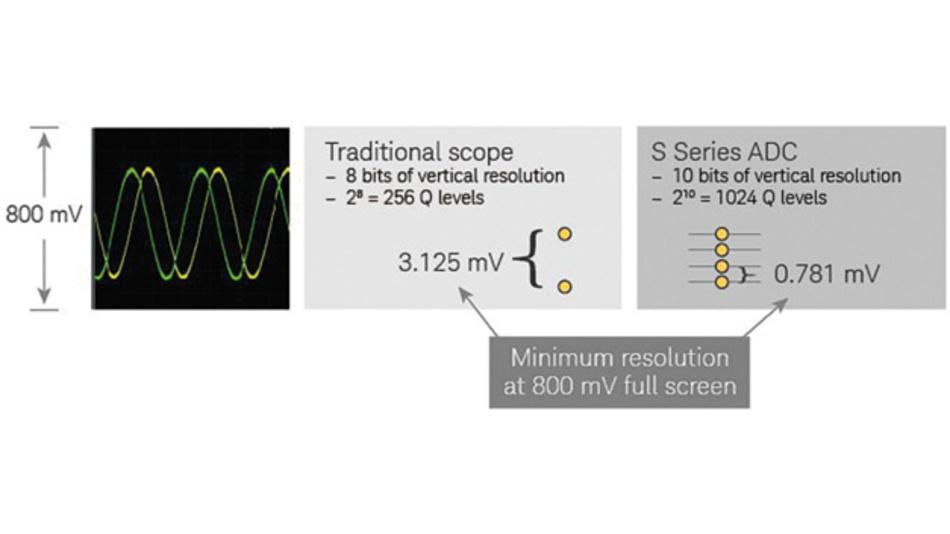 Bild 1: Die Auflösung ist eine wichtige Signalintegritätseigenschaft. Die Auflösung einer Messung lässt sich auf zweierlei Weise erhöhen: a) Verwendung eines ADC mit mehr Quantisierungsstufen (Bits) und/oder b) Wahl der optimalen vertikalen Skalierung.