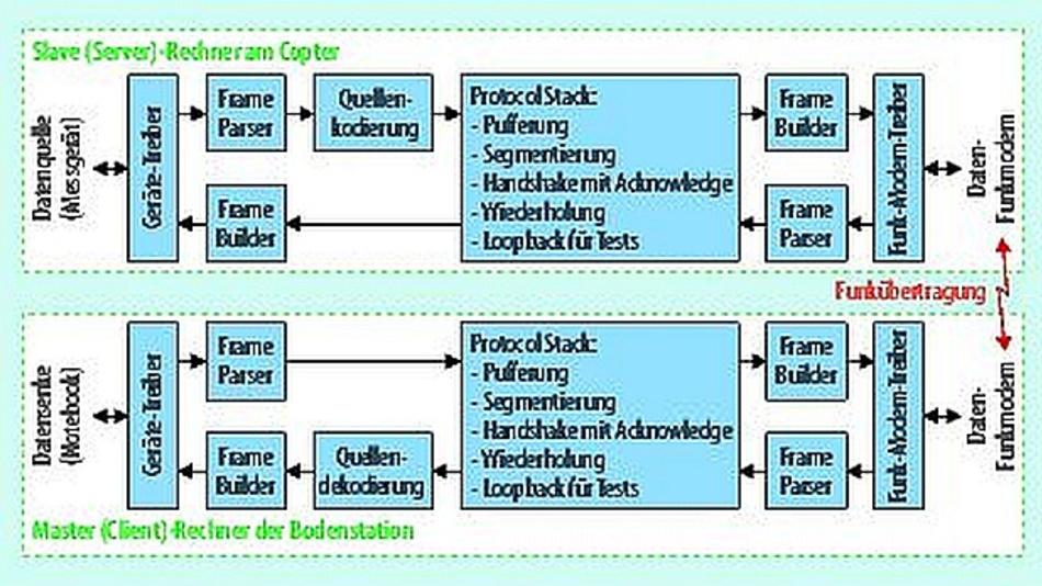 Bild 2. Datenverarbeitung im Copter und in der Bodenstation.
