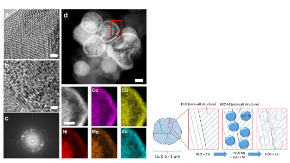Das aktive Material, untersucht mit hochauflösender TEM-Mikroskopie (HRTEM) und energiedispersiver Röntgenspektroskopie (EDX).