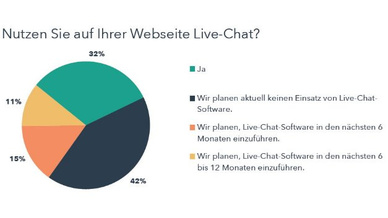 Hubspot Live-Chat