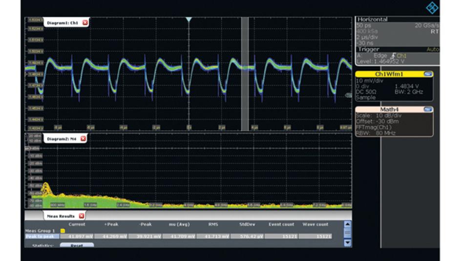 Bild 1. Mit einer breitbandigen Messlösung können Anwender mit Hilfe der FFT-Funktion schnell eingekoppelte Störquellen identifizieren und ermitteln, wie weit sich die Bandbreite ohne Signalverlust begrenzen lässt.
