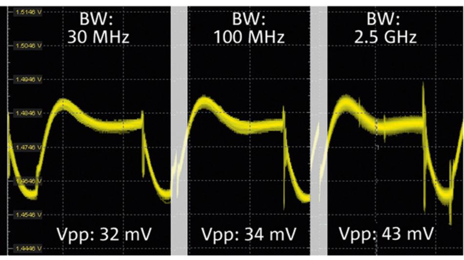 Bild 2. Spitze-Spitze-Spannungsmessungen mit einem R&S-RTP-Oszilloskop mit 8GHz Bandbreite und einem Power-Rail-Tastkopf mit 4GHz Bandbreite zeigen den Effekt der Bandbreitenbegrenzung bei drei verschiedenen Bandbreiten. Bei der Einstellung mit 2,5GHz werden eingekoppelte Signale angezeigt, die bei kleineren Bandbreiten nicht mehr sichtbar sind.