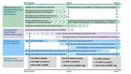 Roadmap Wasserstoff