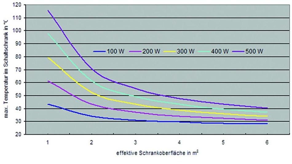 Bild 1: Darstellung der maximalen Temperaturen im Schaltschrank bei einer Umgebungstemperatur von +25°C in Abhängigkeit von der effektiven Schrankoberfläche für verschiedene Wärmelasten bei rein passiver Entwärmung.