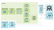 E-Rechnung BCT E-Invoicing