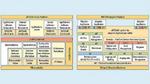 Unterschiede zwischen der AUTOSAR-Classic- und -Adaptive-Plattform