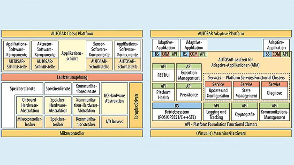 Bild 1. Unterschiede zwischen der AUTOSAR-Classic- und -Adaptive-Plattform.