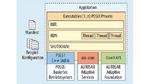 Schnittstellen einer AUTOSAR-Adaptive-Applikation