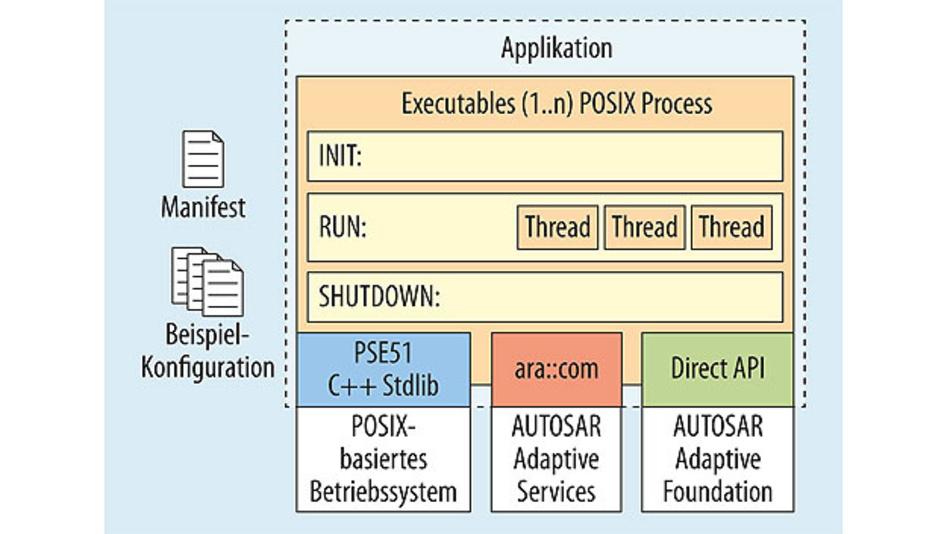 Bild 2. Schnittstellen einer AUTOSAR-Adaptive-Applikation.