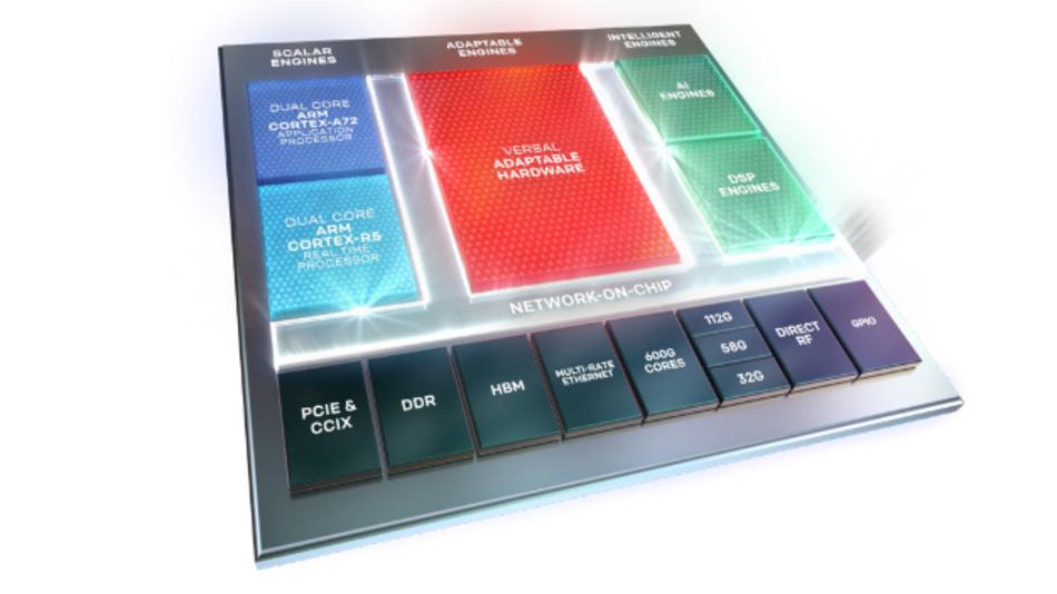Das Konzept der Adaptiven Compute Acceleration Platform (ACAP) von Xilinx wurde nun in Form der neuen Versal-Familie erstmals in ein Produkt implementiert.