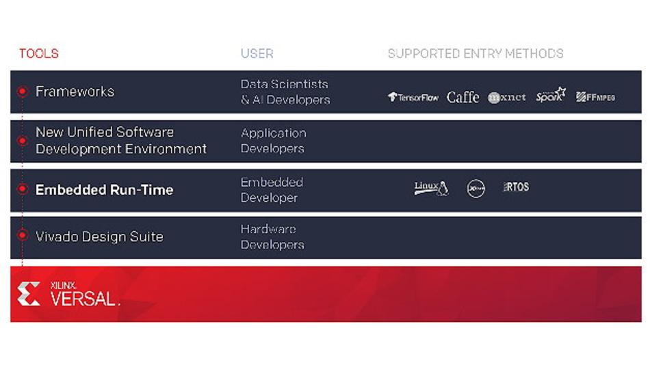 Versal steht für Versatile und Universal, ein Name, den Xilinx für angemessen hält. Denn die Komponenten sollen sich für jede Anwendung und jeden Entwickler eignen. So ist nicht nur die Hardware skalierbar, sondern in der Tool-Chain sind auch genau die Entwicklungs-Tools zu finden bzw. werden unterstützt, die die unteschiedlichen Enwicklergruppen - vom Datenwissenschaftler, über den Applikations-und Embedded Entwickler, bis hin zum Hardware-Entwickler - benötigen.