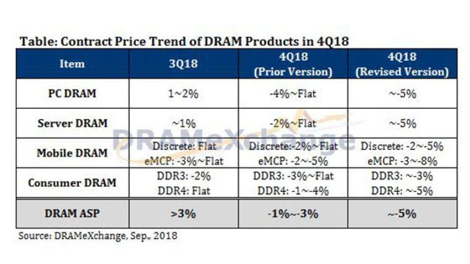 Die voraussichtlichen Vertragspreise für DRAMs vierten Quatal 2018.