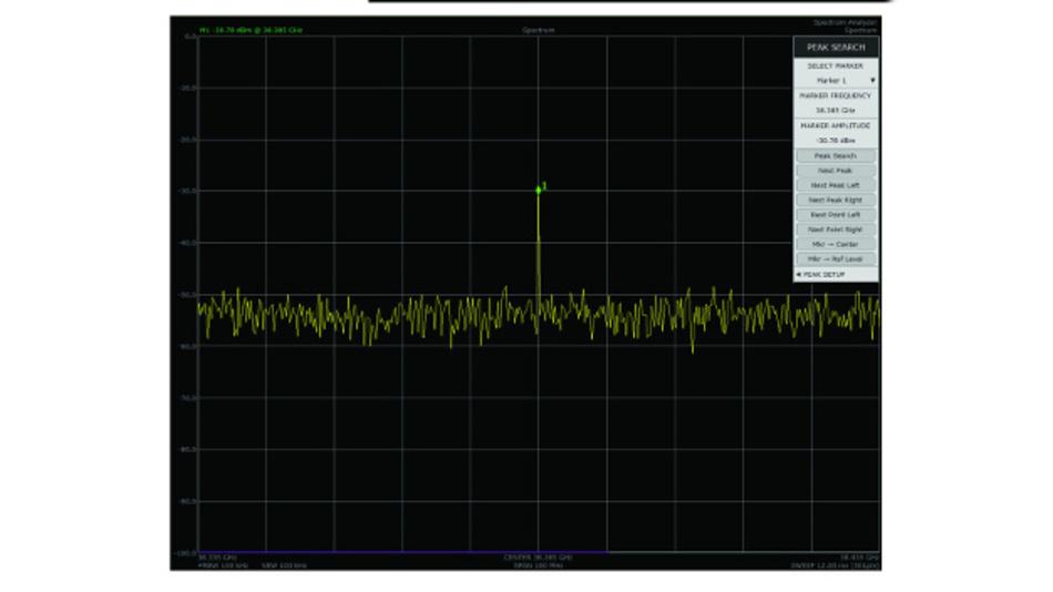 Bild 3b: Spektrum des 4:1-Multiplexer-Ausgangs bei einem Eingangs-Taktsignal von 76,77 GHz, A=C=1; B=D=0