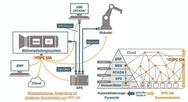 2_Grafik zu OPC UA Vision