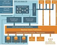 3_Elemente von OPC UA Vision