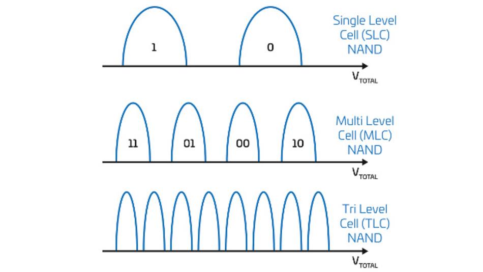 Bild 1: SLC-NAND speichert ein einzelnes Bit pro Zelle. Erhöht man die Zahl der unterschiedlichen Codierungsspannungen, die pro Zelle gespeichert sind, lassen sich mehr Bits pro Zelle speichern.