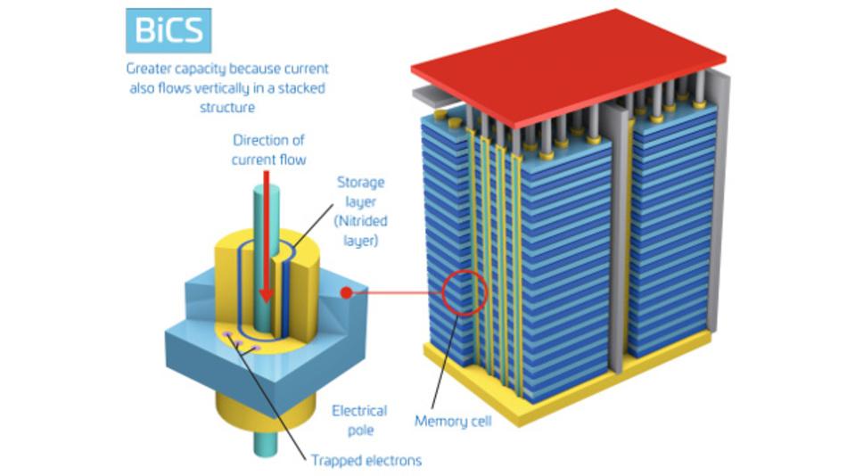 Bild 2: Der BiCS-NAND-Aufbau basiert auf einer Siliziumnitridschicht von Charge-Trap-Zellen