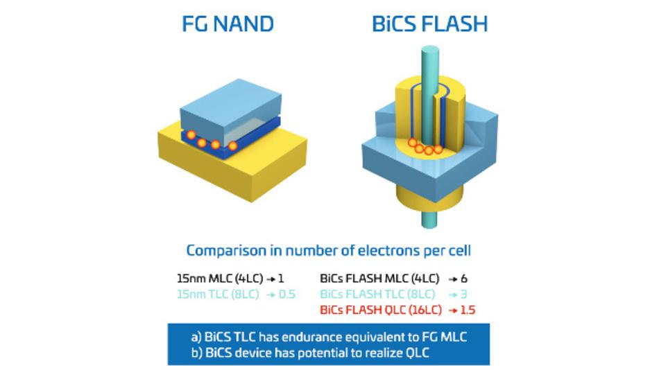 Bild 3: Vergleich der relativen Anzahl der in einem Floating-Gate gespeicherten Elektronen im Vergleich zu einer BiCS-Zelle
