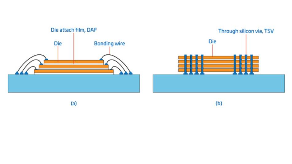 Bild 4: Im Vergleich zu Drahtbonden verringert TSV die Parasitäten deutlich und erhöht somit die Datenübertragungsgeschwindigkeit