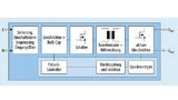 Die Blockschaltung zeigt eine moderne Topologie mit synchroner Gleichrichtung (SQ) und quasiresonant arbeitendem Flyback-Controller