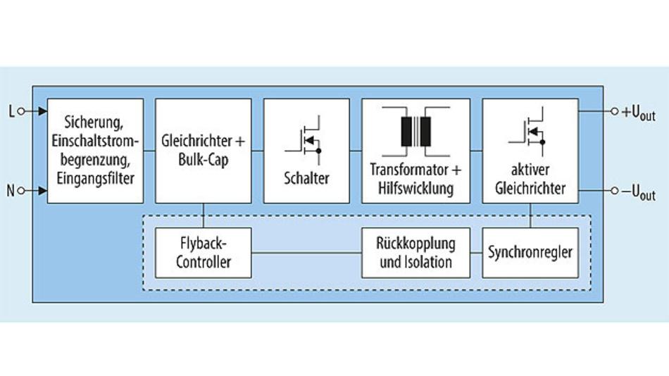 Bild 2. Die Blockschaltung zeigt eine moderne Topologie mit synchroner Gleichrichtung (SQ) und quasiresonant arbeitendem Flyback-Controller.