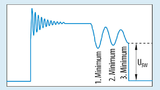 Wird der MOSFET präzise auf dem niedrigsten Niveau geschaltet, werden die Verluste reduziert und weniger Oberwellen erzeugt