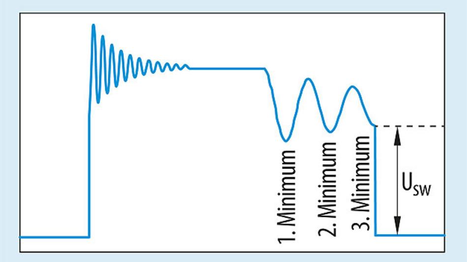 Bild 3. Wird der MOSFET präzise auf dem niedrigsten Niveau geschaltet, werden die Verluste reduziert und weniger Oberwellen erzeugt. Bei geringerer Last kann das zweite, dritte oder beliebig spätere Minimum ausgewählt werden, um die Verluste weiter zu reduzieren.