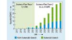 Nachfrage nach Batterien/Akkus seit 1950. Für die kommenden Jahre wird ein rasanter Anstieg der Nachfrage prognostiziert