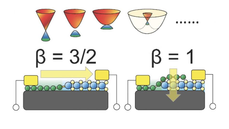 Schematische Darstellung einer lateralen (links) und vertikalen (rechts) Schottky-Diode auf Basis eines 2D-Materials. Für breitgefächerte Kategorien von 2D-Materialien lässt sich das Verhältnis von Strom zu Temperatur universell durch einen Skalierungsexponenten von 3/2 bzw. 1 für laterale und vertikale Schottky-Dioden beschreiben.
