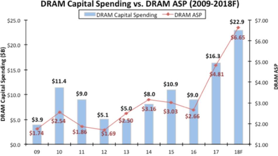 Die Investitionen in den Aufbau von DRAM-Kapazitäten zwischen 2009 und 2018.