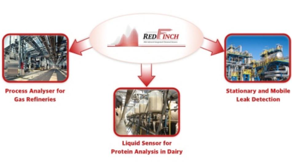MIR-PICS für den mittleren Infrarotbereich sollen im Rahmen von REDFINCH entwickelt werden, um Sensorsysteme für den Einsatz in Raffinerien, Pipelines und in der Molkereiindustrie aufzubauen.