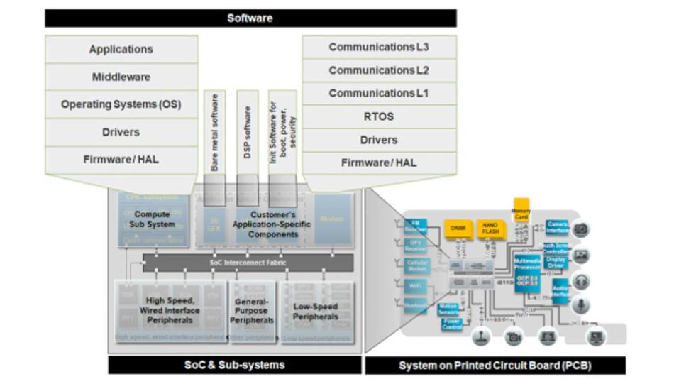 Bild 1: Ein generisches verteiltes System