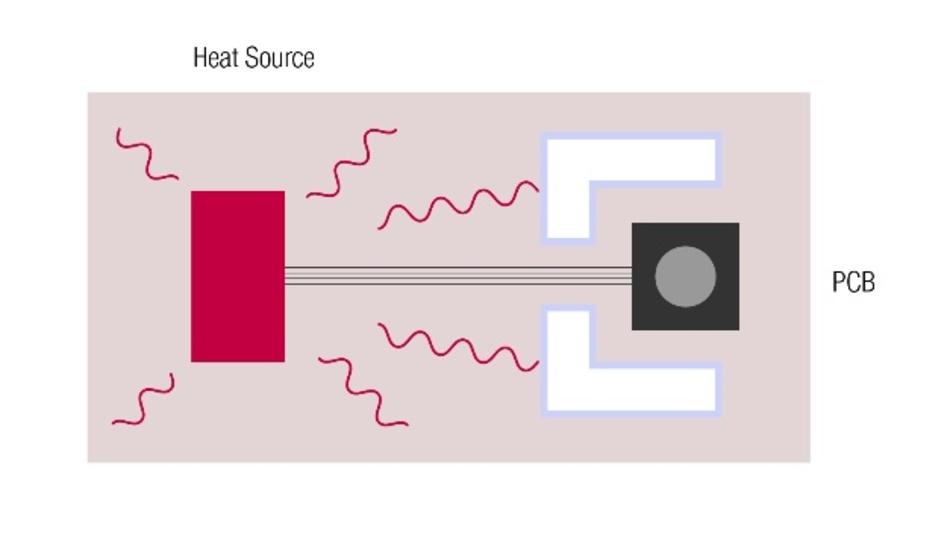 Der Sensor sollte in einem Bereich ohne Wärmequellen wie beispielsweise Mikrocontroller platziert und idealerweise thermisch entkoppelt werden, um einen Temperatur-Offset zu verhindern.